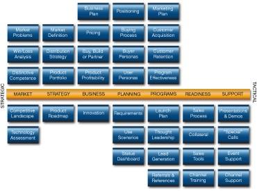 Pragmatic Institute Framework