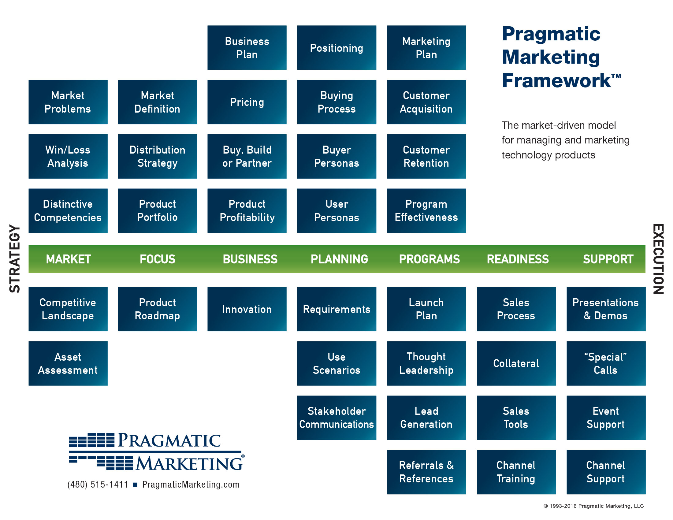 The Pragmatic Marketing Framework - Business plan framework template