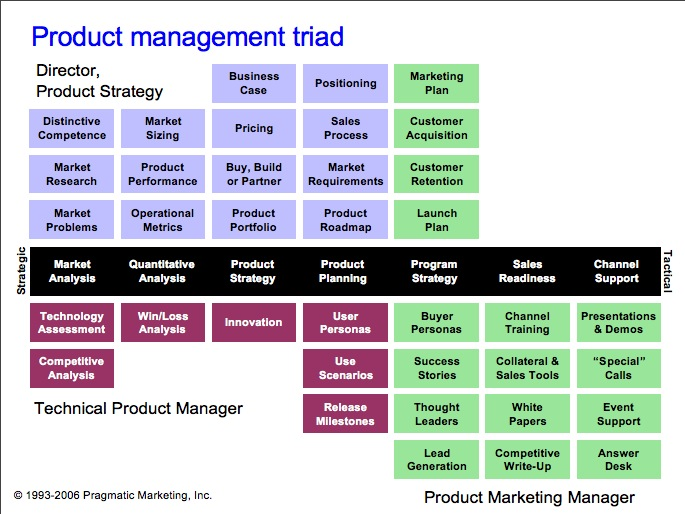 The Product Management Triad
