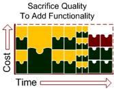 sacrificing quality