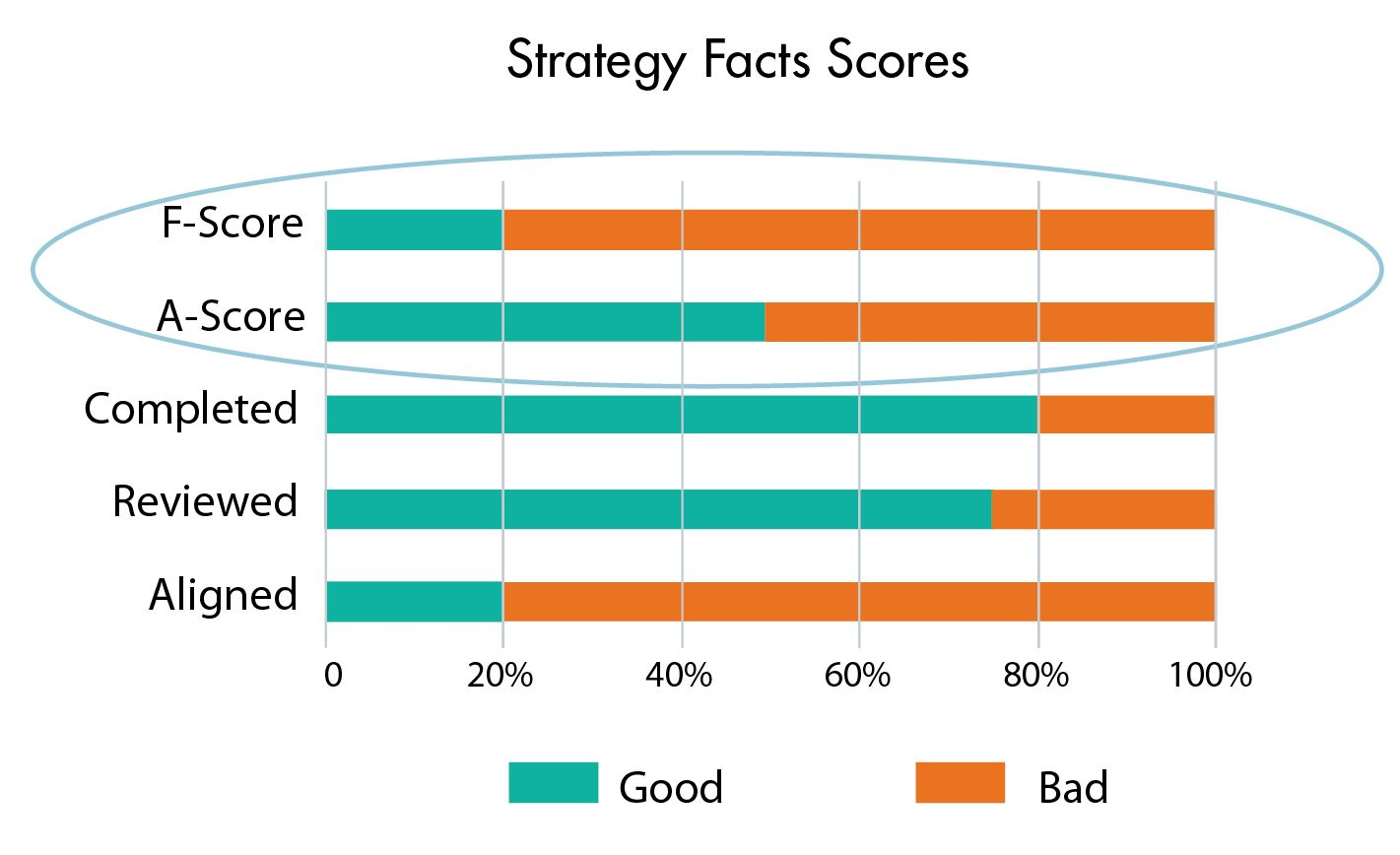 good strategy and bad strategy Bad strategy abounds, says ucla management professor richard rumelt senior executives who can spot it stand a much better chance of creating good bad strategy has many roots, but i'll focus on two here: the inability to choose and template-style planning—filling in the blanks with vision, mission.