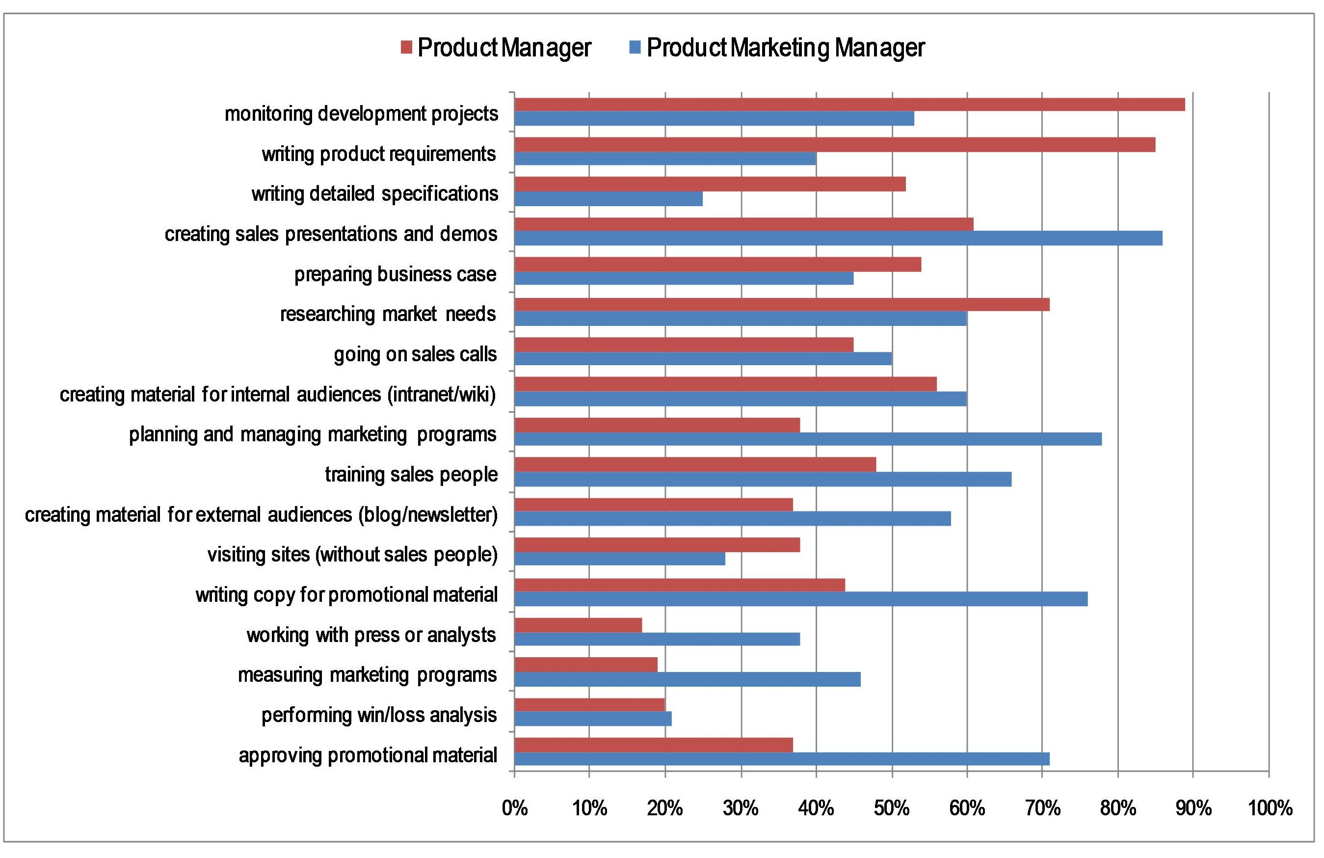 Product Management and Product Marketing Activity