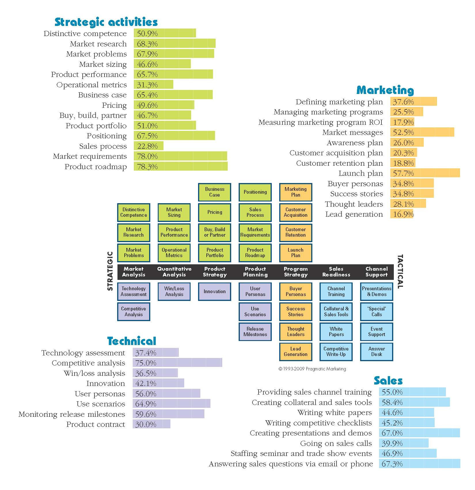 2008 Annual Product Management and Marketing Survey