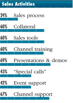 Sales Activities
