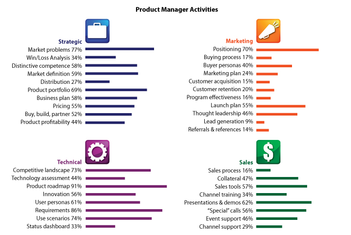 while product managers tend to focus on technical activities product marketing managers are more inclined to focus on go to market activities