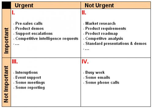 stephen covey s time management matrix case study Tips that will help you in controlling your day with the time management matrix so you can using stephen r covey's time management matrix case studies.